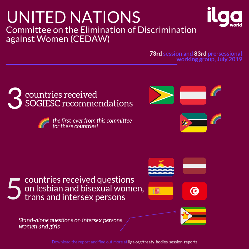 The infographic shows SOGIESC outcomes of the 73rd session and the 75th pre-sessional working group of the Committee on the Elimination of Discrimination against Women (CEDAW). Full report at https://ilga.org/downloads/Treaty_Bodies_session_report_CEDAW73_75PSWG.pdf