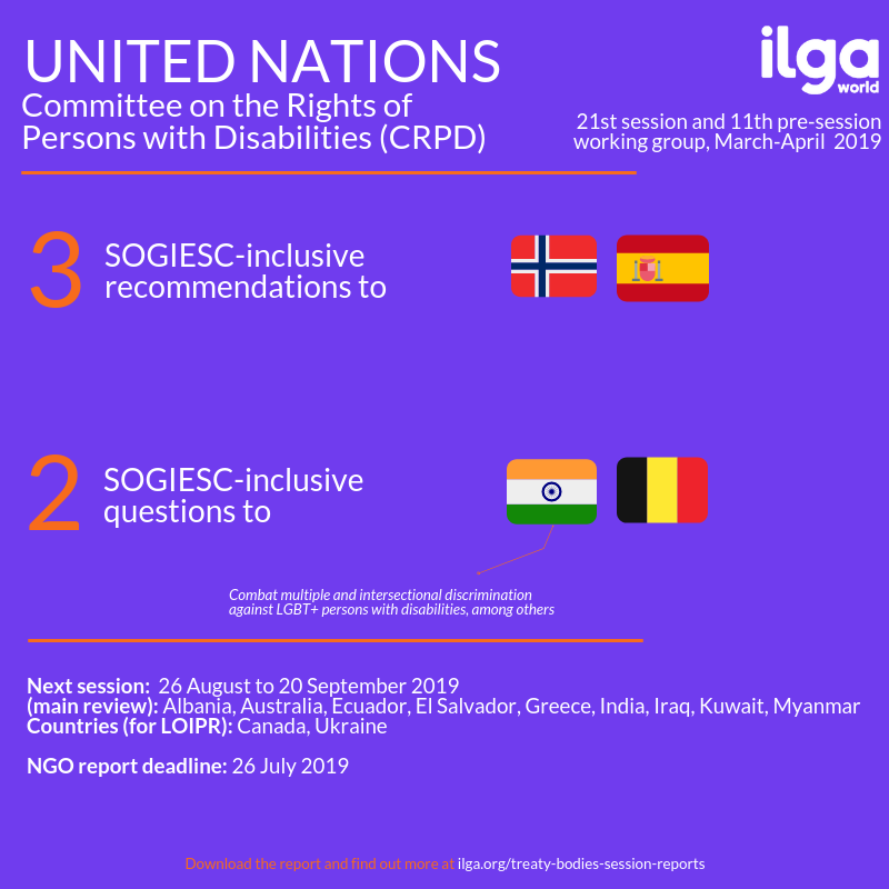 The infographic shows SOGIESC outcomes of the 21st session and the 11th pre-sessional working group of the Committee on the Rights of Persons with Disabilities (CRPD). Full report at https://ilga.org/downloads/Treaty_Bodies_session_report_CRPD_21_11PSWG.pdf