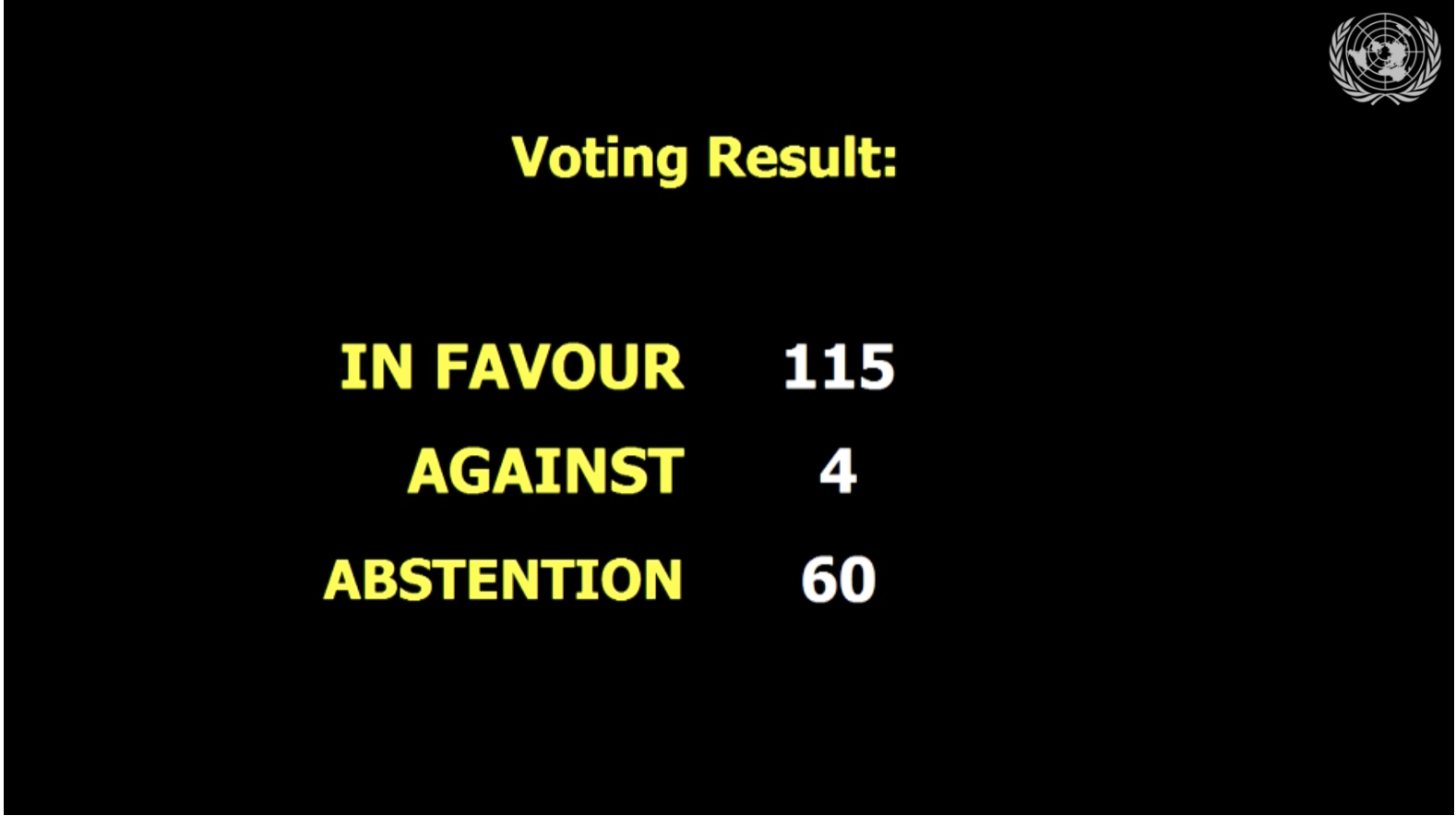 "The image reads: ""Voting results: in favour 115, 4 against, 60 abstentions"""