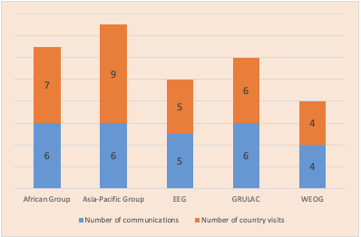 A bar chart shows 2019 SOGIESC communications and country visits – according to UN regions