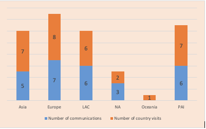 A bar chart shows 2019 SOGIESC communications and country visits – According to ILGA regions