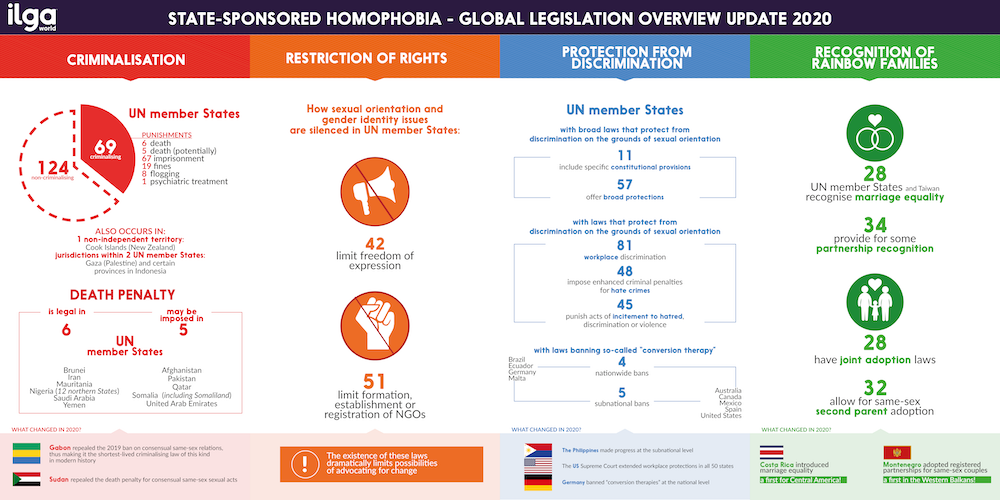 State-Sponsored Homophobia report - 2020 data