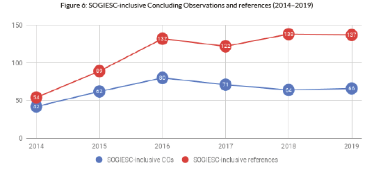 A chart showing SOGIESC-inclusive concluding observations and references, 2014/2019